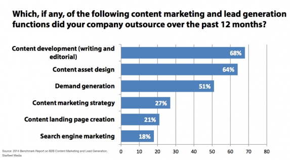 outsourcing-L-contentmarketing3