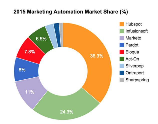 2015-marketing-automation-market-share