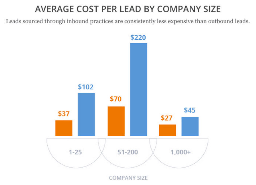 average-cost-per-lead-by-company-size