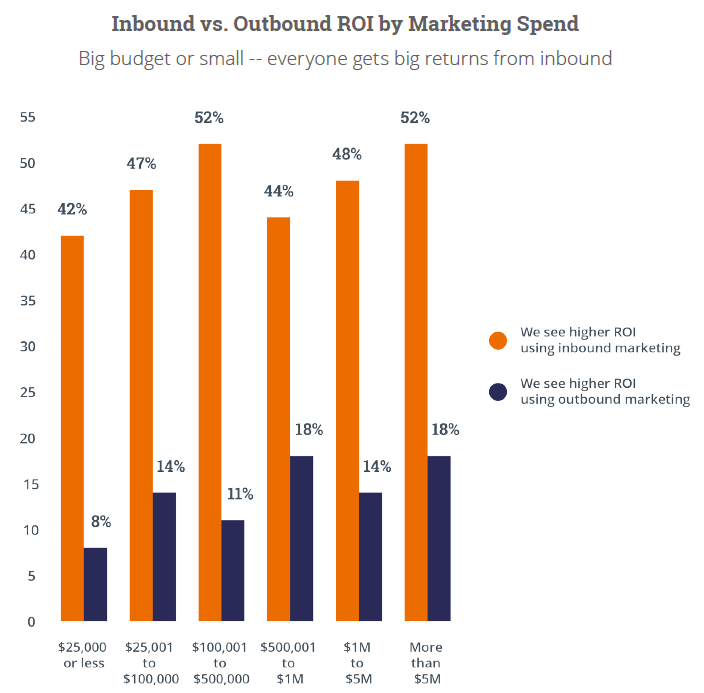 inbound-vs-outbound-marketing-roi-by-spend