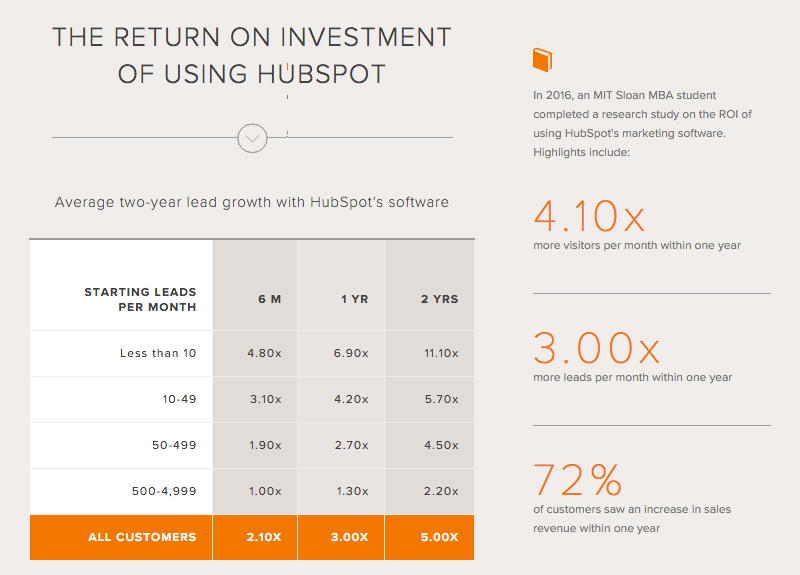 the-return-on-investment-of-using-hubspot